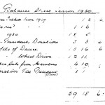Oxford Downs CC - 1931 Balance Sheet (2)