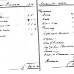 Oxford Downs CC -1934 Dance Balance Sheet