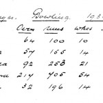 Oxford Downs CC - 1936 Bowling Averages
