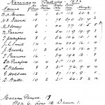Oxford Downs CC - 1936 Batting Averages
