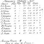 Oxford Downs CC - 1936 Batting Averages