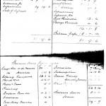 Oxford Downs CC - 1936 Balance Sheet
